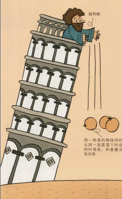 生活中的物理现象之重力加速度:胖子和瘦子同时蹦极,谁会先落下来呢?插图(2)