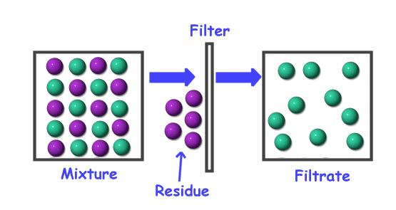 分离混合物的方法有哪些 中学化学知识点归纳
