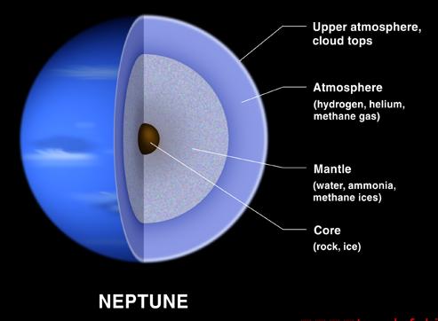 天文学基础知识海王星 海王星的资料
