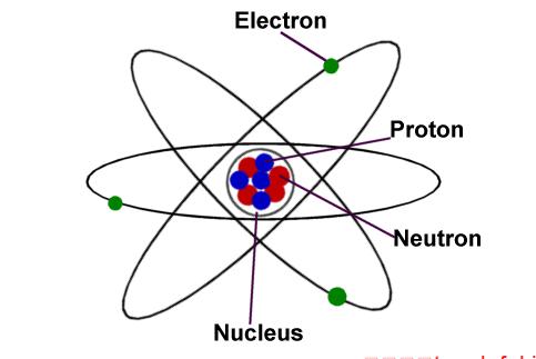初中物理知识点总结 原子的结构