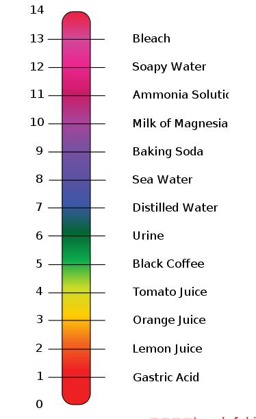 酸和碱的定义和区别 强酸和强碱是什么