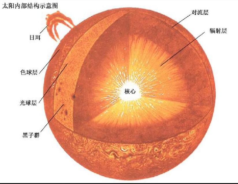 天文知识问答:太阳是在膨胀还是在收缩?插图(1)
