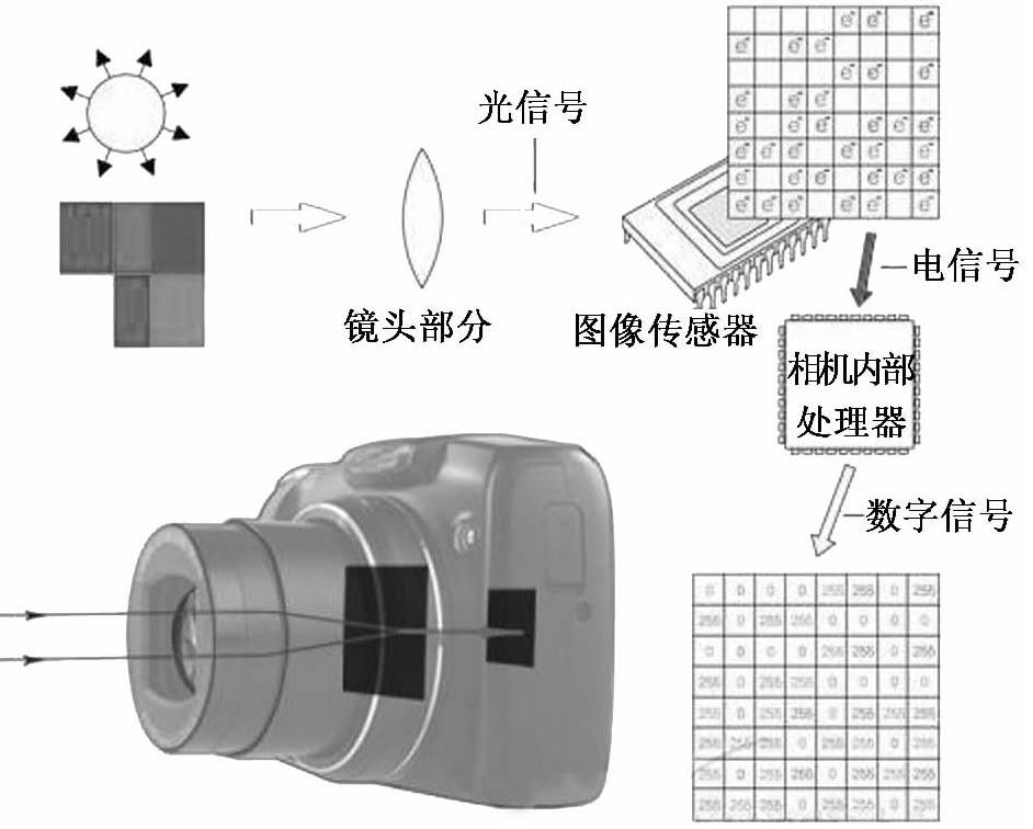 中国古代科学家的故事:中国照相机之父邹伯奇插图(2)