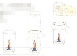 氧气燃烧小实验:杯连杯【气压实验】