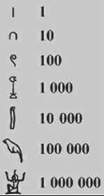 数字起源的故事:数是怎样产生的插图(1)