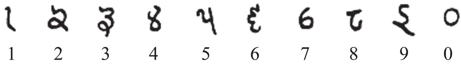 阿拉伯数字的由来?阿拉伯数字是哪个国家的人发明的?插图(1)