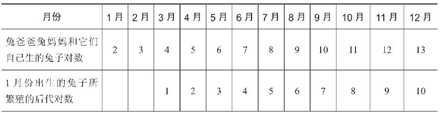 兔子繁殖问题(斐波那契数列),什么是斐波那契数列?插图(1)