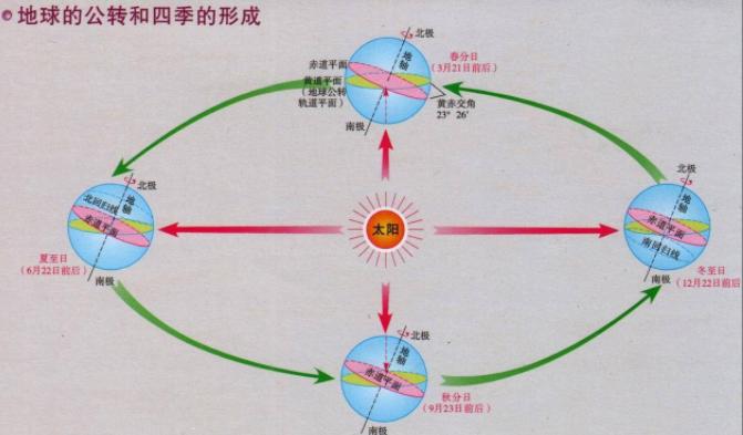 为什么夏天热,冬天冷(四季形成的原因)插图(1)