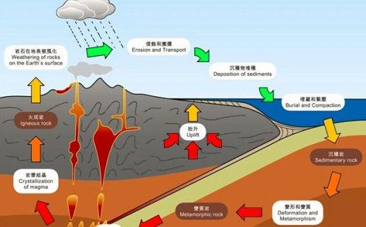 岩石的组成与循环 什么是岩石?